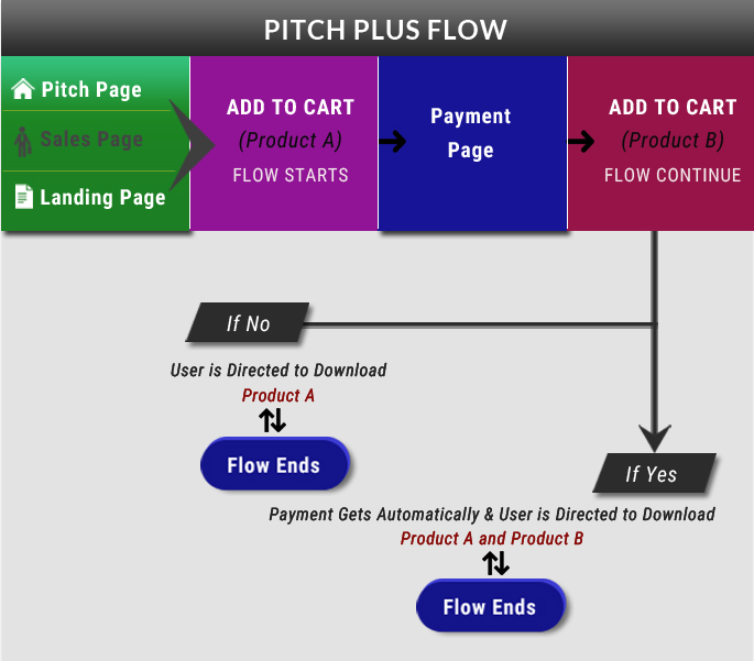 Clickbank Flow & Advance Flow